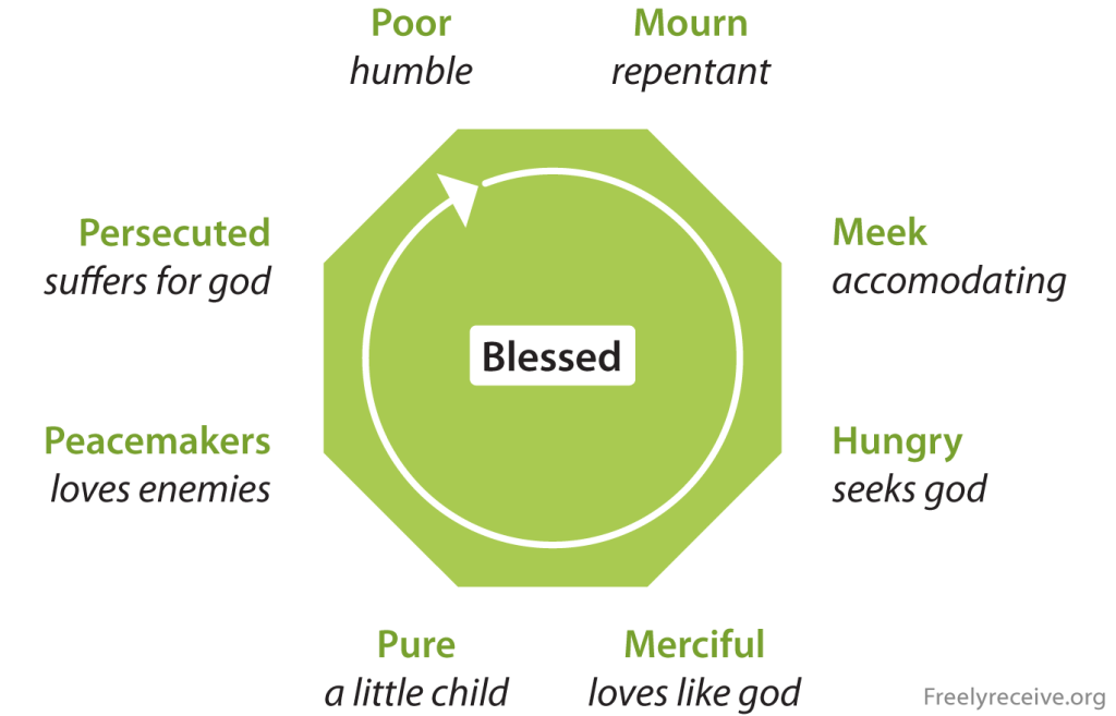 Beatitudes meaning & structure - the chiastic geometry of Matthew